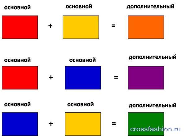 Бордовый цвет из каких цветов состоит