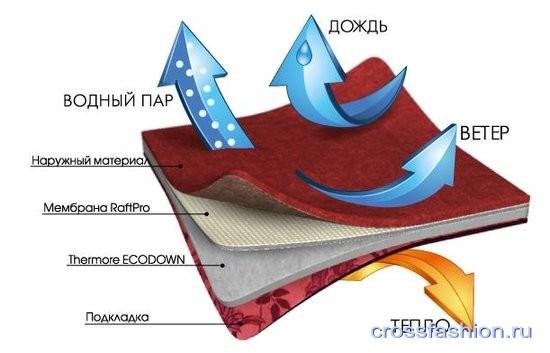 Материал Raft Pro